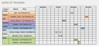 Dates of training